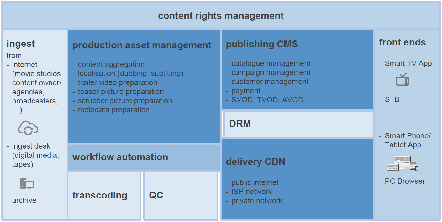 VOD Content Aggregation and Publishing end-2-end Solution