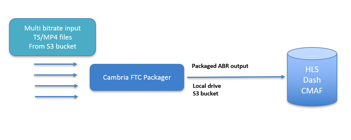 Cambria FTC Packager Basic Workflow
