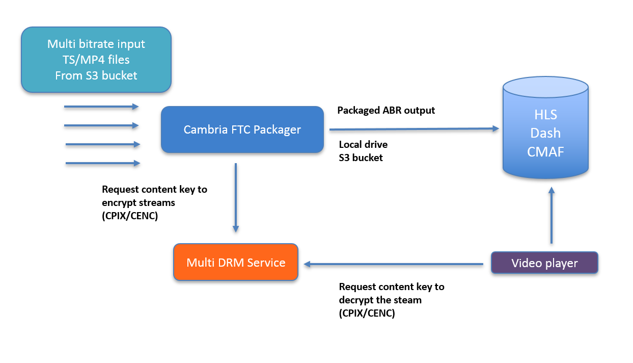 Cambria FTC Packager DRM Workflow