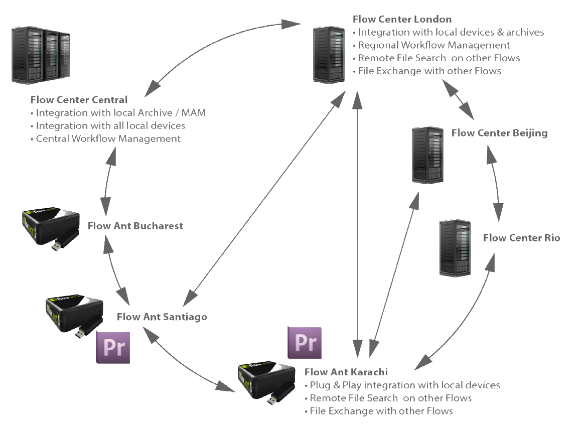 Post Production Solution Flow to Flow Architecture