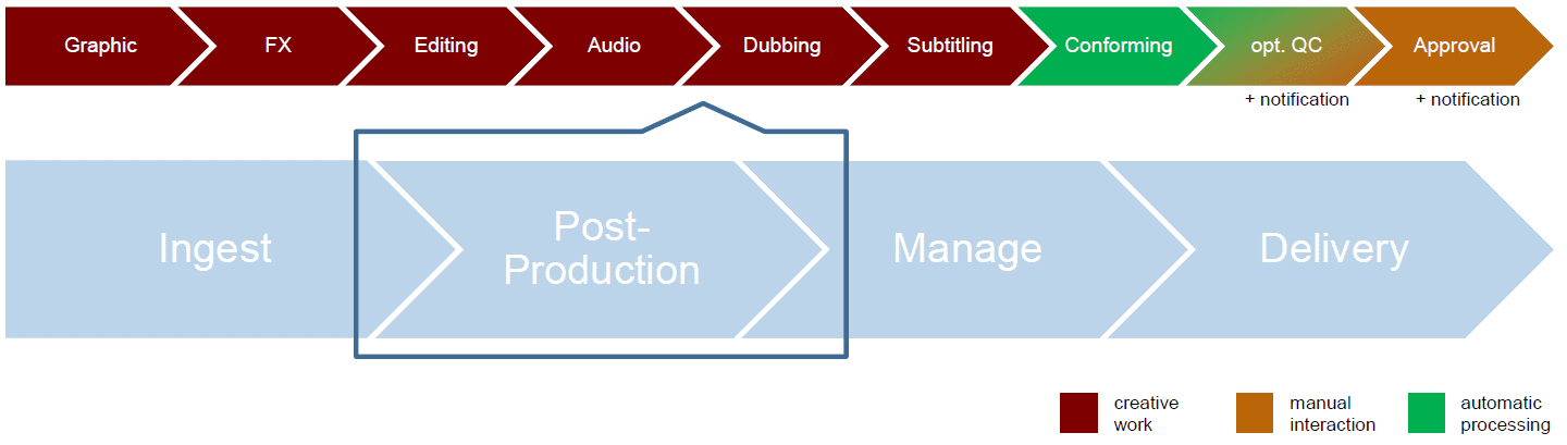 Post Production Solution e2e Workflow post